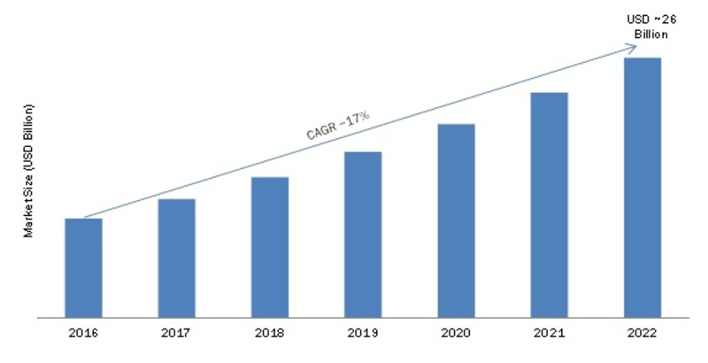 Electronic Waste Recycling Market – Challenges, Key Vendors, Drivers and Trends by Forecast to 2022